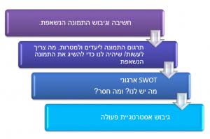 שלבים בפיתוח ארגוני